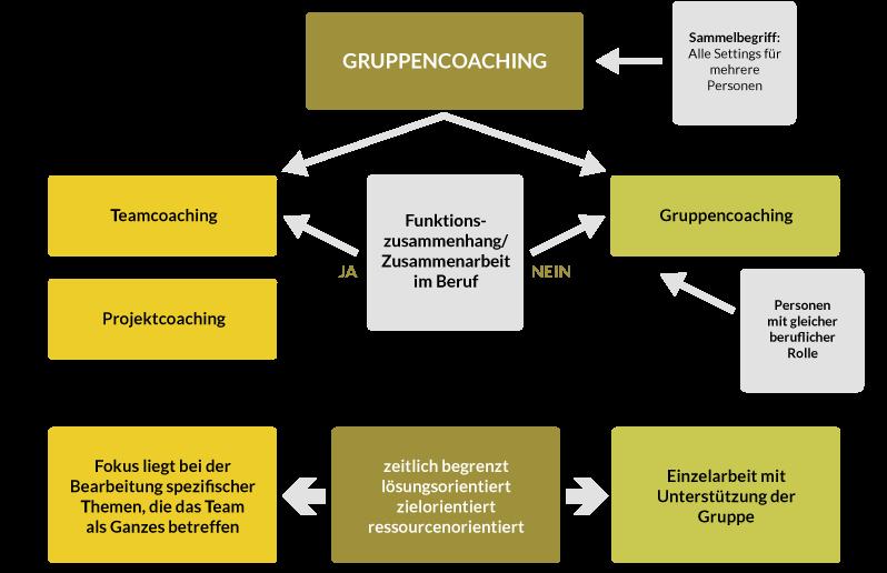Munderloh Infografik Gruppencoaching